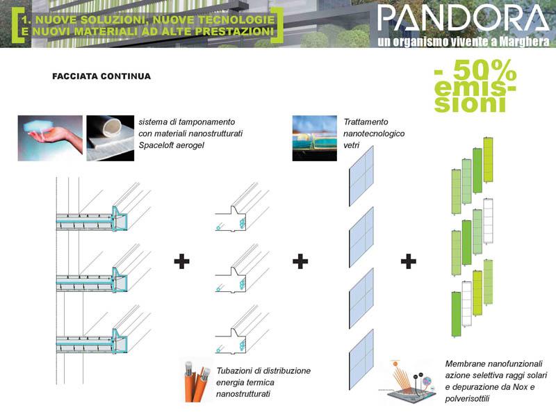 PRESENTAZIONE PANDORA ELEMENTI INNOVATIVI_Page_03